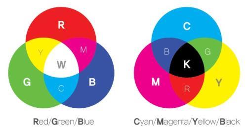 RGB와 CMYK, 디자인할 때 뭐가 다를까?